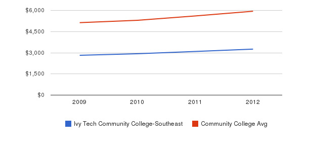 Ivy Tech Community College-Southeast In-State Tuition Fees&nbsp(2009-2012)