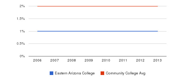 Eastern Arizona College Asian&nbsp(2006-2013)