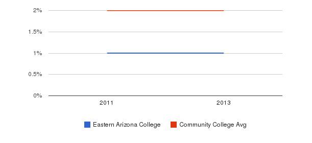 Eastern Arizona College More&nbsp(2011-2013)