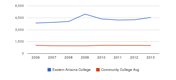 Eastern Arizona College Part-Time Students&nbsp(2006-2013)