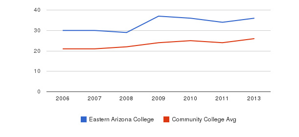 Eastern Arizona College student staff&nbsp(2006-2013)