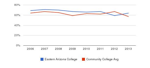 Eastern Arizona College White&nbsp(2006-2013)