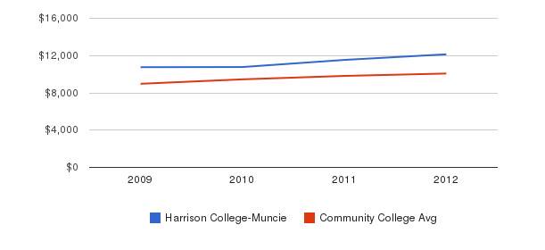 Harrison College-Muncie Out-State Tuition Fees&nbsp(2009-2012)