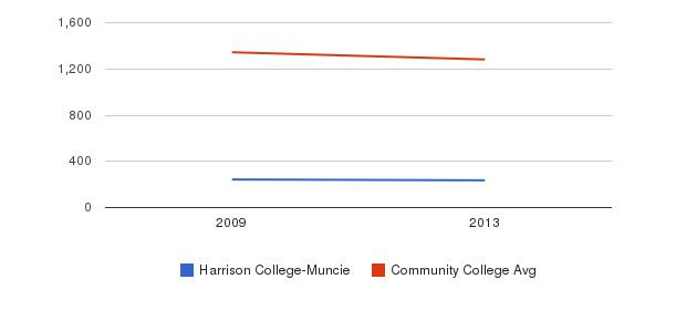 Harrison College-Muncie Total Enrollment&nbsp(2009-2013)