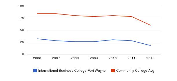 International Business College-Fort Wayne Total Faculty&nbsp(2006-2013)