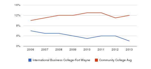 International Business College-Fort Wayne Black&nbsp(2006-2013)