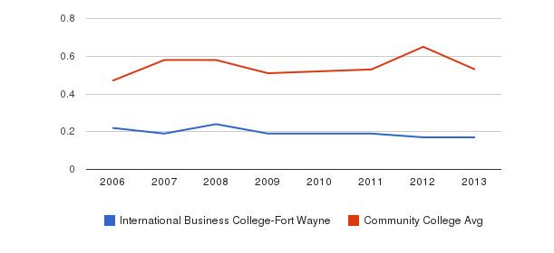 International Business College-Fort Wayne Diversity Score&nbsp(2006-2013)
