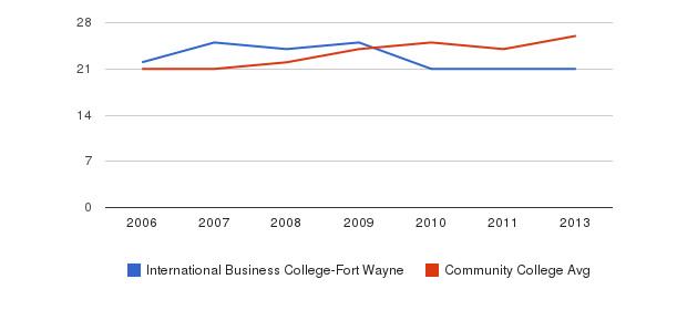 International Business College-Fort Wayne student staff&nbsp(2006-2013)