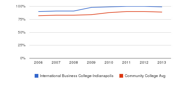 International Business College-Indianapolis % Students Receiving Some Financial Aid&nbsp(2006-2013)