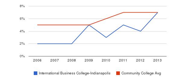 International Business College-Indianapolis Hispanic&nbsp(2006-2013)