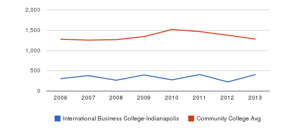 International Business College-Indianapolis Total Enrollment&nbsp(2006-2013)