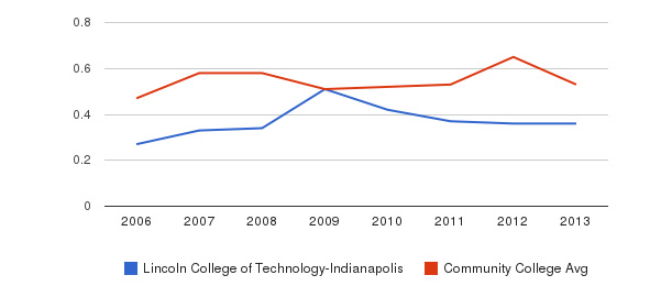 Lincoln College of Technology-Indianapolis Diversity Score&nbsp(2006-2013)