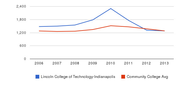 Lincoln College of Technology-Indianapolis Total Enrollment&nbsp(2006-2013)