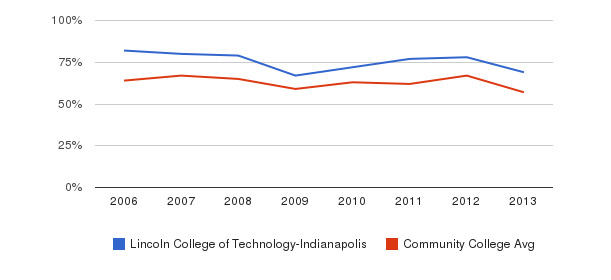Lincoln College of Technology-Indianapolis White&nbsp(2006-2013)