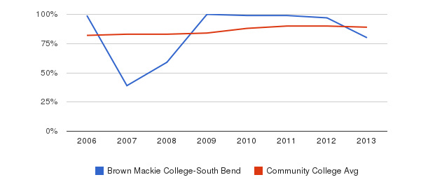 Brown Mackie College-South Bend % Students Receiving Some Financial Aid&nbsp(2006-2013)