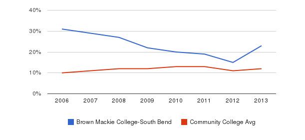 Brown Mackie College-South Bend Black&nbsp(2006-2013)