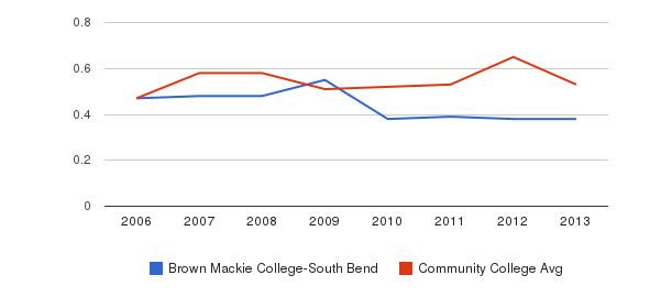 Brown Mackie College-South Bend Diversity Score&nbsp(2006-2013)