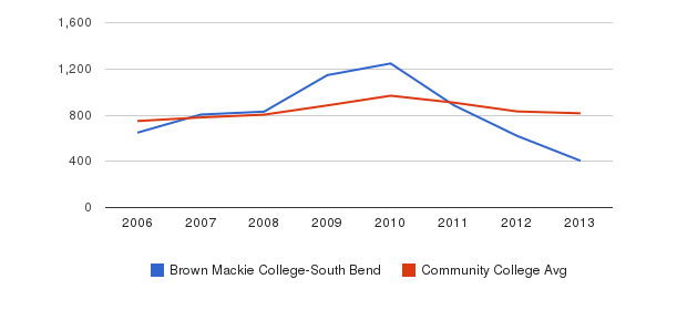 Brown Mackie College-South Bend Full-Time Students&nbsp(2006-2013)