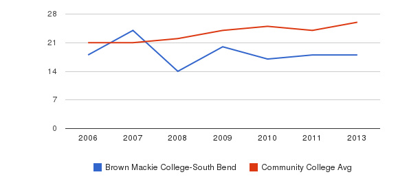 Brown Mackie College-South Bend student staff&nbsp(2006-2013)