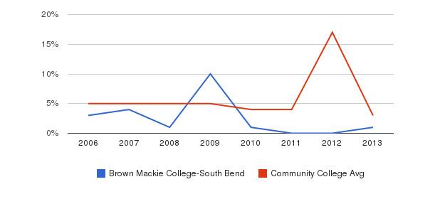 Brown Mackie College-South Bend Unknown&nbsp(2006-2013)