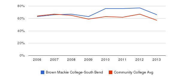 Brown Mackie College-South Bend White&nbsp(2006-2013)