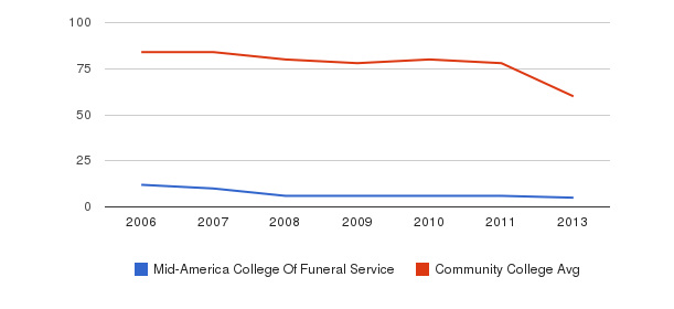Mid-America College Of Funeral Service Total Faculty&nbsp(2006-2013)