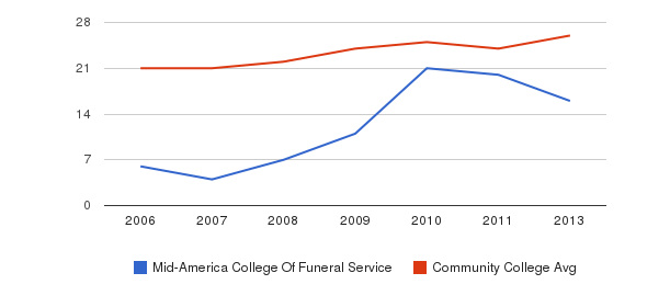Mid-America College Of Funeral Service student staff&nbsp(2006-2013)