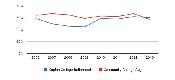 Kaplan College-Indianapolis White&nbsp(2006-2013)