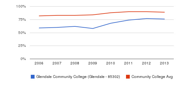Glendale Community College (Glendale - 85302) % Students Receiving Some Financial Aid&nbsp(2006-2013)