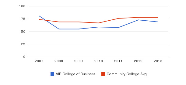AIB College of Business Percent Admitted&nbsp(2007-2013)