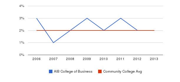 AIB College of Business Asian&nbsp(2006-2013)