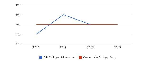 AIB College of Business More&nbsp(2010-2013)