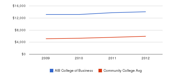 AIB College of Business In-State Tuition Fees&nbsp(2009-2012)
