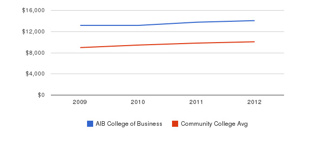 AIB College of Business Out-State Tuition Fees&nbsp(2009-2012)