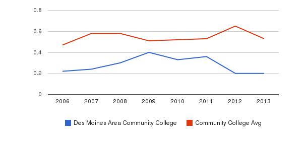 Des Moines Area Community College Diversity Score&nbsp(2006-2013)