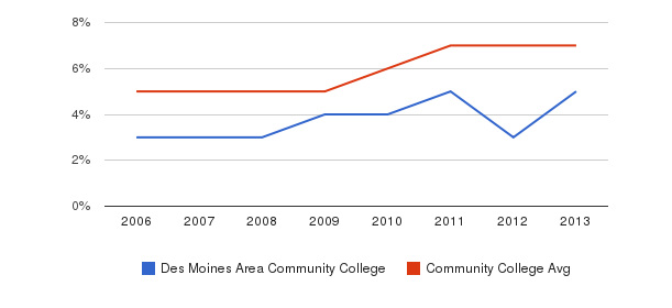 Des Moines Area Community College Hispanic&nbsp(2006-2013)