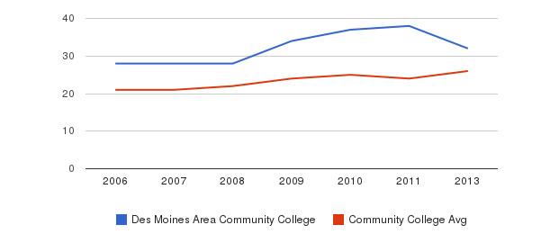 Des Moines Area Community College student staff&nbsp(2006-2013)