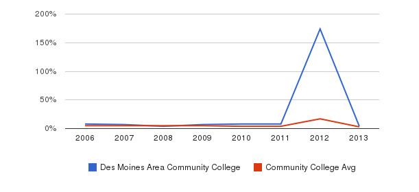 Des Moines Area Community College Unknown&nbsp(2006-2013)