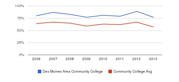 Des Moines Area Community College White&nbsp(2006-2013)