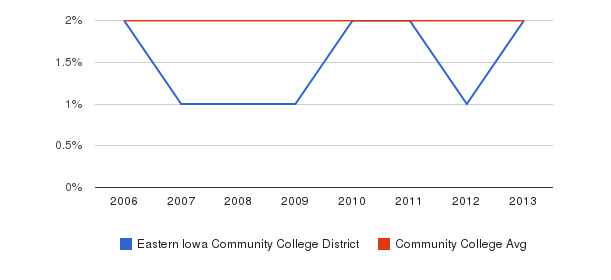 Eastern Iowa Community College District Asian&nbsp(2006-2013)