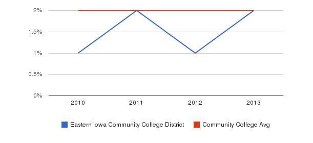 Eastern Iowa Community College District More&nbsp(2010-2013)