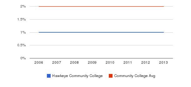 Hawkeye Community College Asian&nbsp(2006-2013)