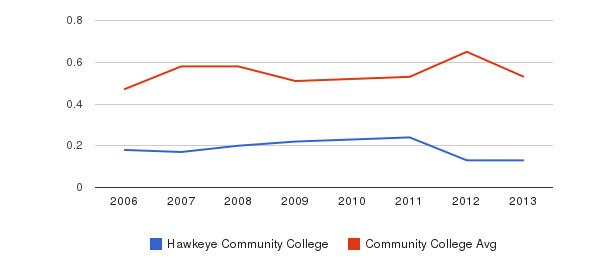 Hawkeye Community College Diversity Score&nbsp(2006-2013)