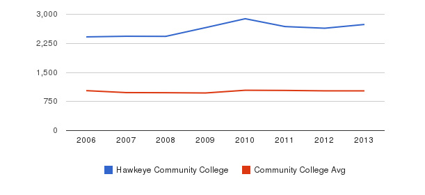 Hawkeye Community College Part-Time Students&nbsp(2006-2013)