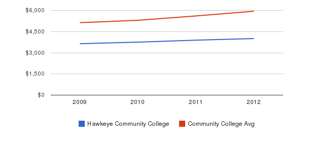 Hawkeye Community College In-State Tuition Fees&nbsp(2009-2012)