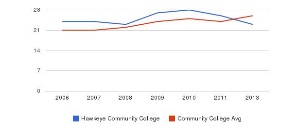 Hawkeye Community College student staff&nbsp(2006-2013)