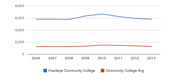 Hawkeye Community College Total Enrollment&nbsp(2006-2013)