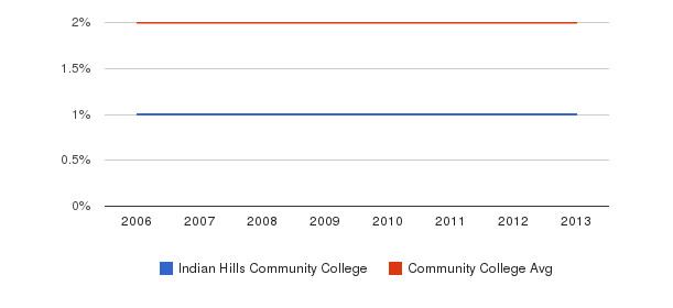 Indian Hills Community College Asian&nbsp(2006-2013)