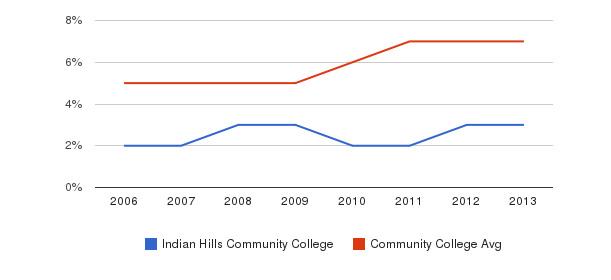 Indian Hills Community College Hispanic&nbsp(2006-2013)