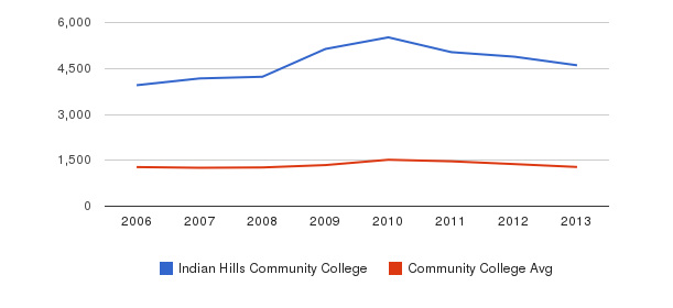 Indian Hills Community College Total Enrollment&nbsp(2006-2013)